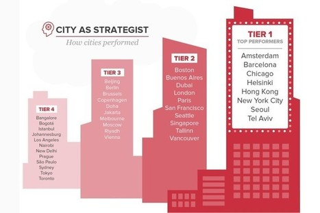 These Are the World's Most Innovative Cities   Open Innovation   Scoop.it