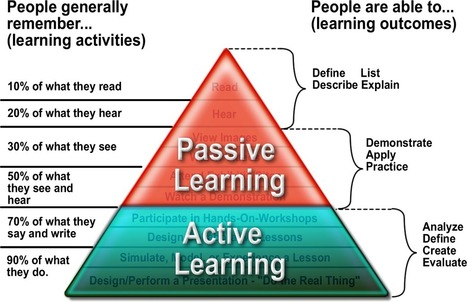 Kids Teaching Kids: The Cone of Learning   Learning-related stuff and things of interest to me   Scoop.it