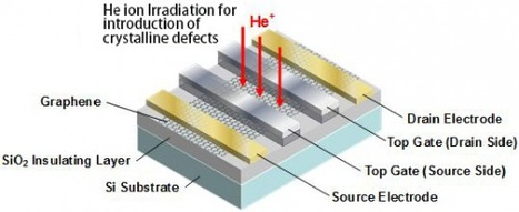 Development of a novel type of graphene transistor with new operating principle | Amazing Science | Scoop.it