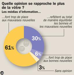 Médias : les Français en quête d'informations constructives | La Croix | CDI RAISMES - MA | Scoop.it