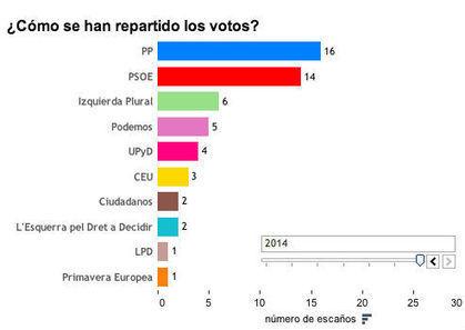 Portada | Qué hacen los diputados | Periodisme de dades | Scoop.it