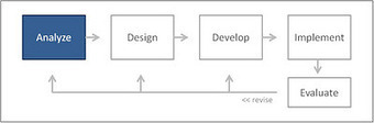 Reflections on Instructional Design: ADDIE Process - the Analysis Phase | Higher Education Online | Scoop.it