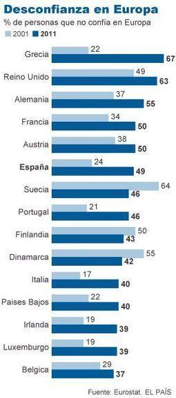 ¿Una Europa euroescéptica? | Europa | Scoop.it