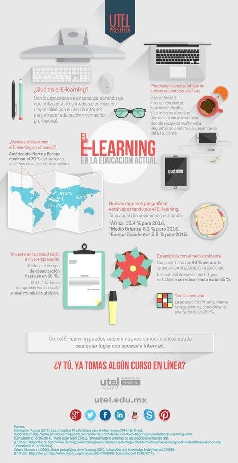El eLearning en la educación actual #infografia #infographic #education | Educación virtual | Scoop.it