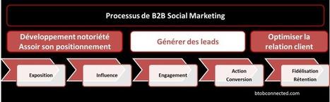 [3/4] Enjeux stratégiques des entreprises B2B sur les médias sociaux : Générer des leads | Génération de leads | Scoop.it