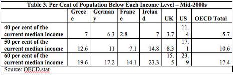 Marshall Auerback and Rob Parenteau: The Myth of Greek Profligacy & the Faith Based Economics of the 'Troika' « naked capitalism | Heterodox economics | Scoop.it