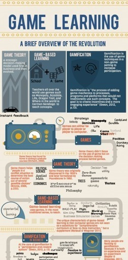 Different Types of Game-Enhanced Learning Infographic | Better teaching, more learning | Scoop.it