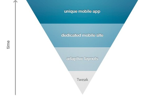 Picking A Mobile Support Strategy For Your Website - Smashing Magazine | Mob Strat | Scoop.it