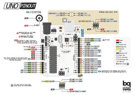 Advanced Arduino Workshop Series | Raspberry Pi | Scoop.it