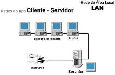 REDES DE AREA LOCAL ( LAN ) | Redes LAN | Scoop.it