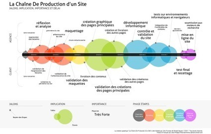 La chaine de production d'un site internet | Dev&Agile | Scoop.it