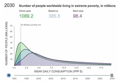 The distribution of poverty is changing: who's living on $1.25 a day? | Datavisualization | Scoop.it