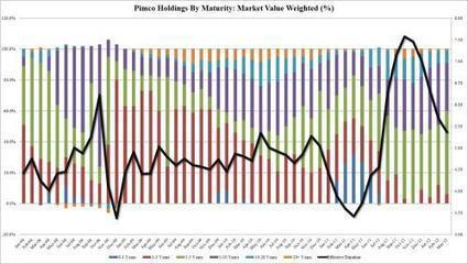 #Pimco Takes Record MBS Position Even Higher, Dumps Treasurys | ZeroHedge | Commodities, Resource and Freedom | Scoop.it