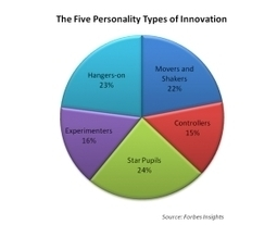 The Five Personalities of Innovators: Which One Are You? | Entrepreneurs and beyond | Scoop.it