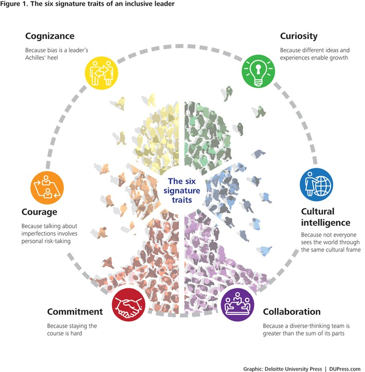 The six signature traits of inclusive leadership: Thriving in a diverse new world | Coaching Leaders | Scoop.it
