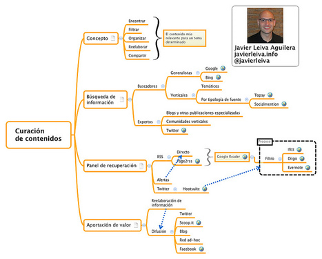 Javier Leiva Aguilera - Consultor, formador, conferenciante | Filtrar contenido | Scoop.it
