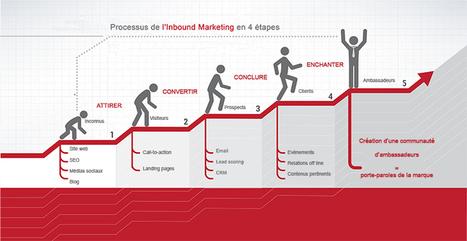 Inbound marketing : quelles implications pour une entreprise ? - Powertrafic | Expériences en cross-canal et utilisation du multicanal | Scoop.it