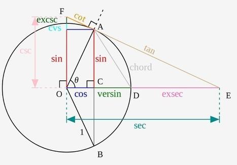 10 funções trigonométricas que os professores de Matemática nunca ensinaram para você - Prof. Edigley Alexandre | Prof. Edigley Alexandre | Scoop.it