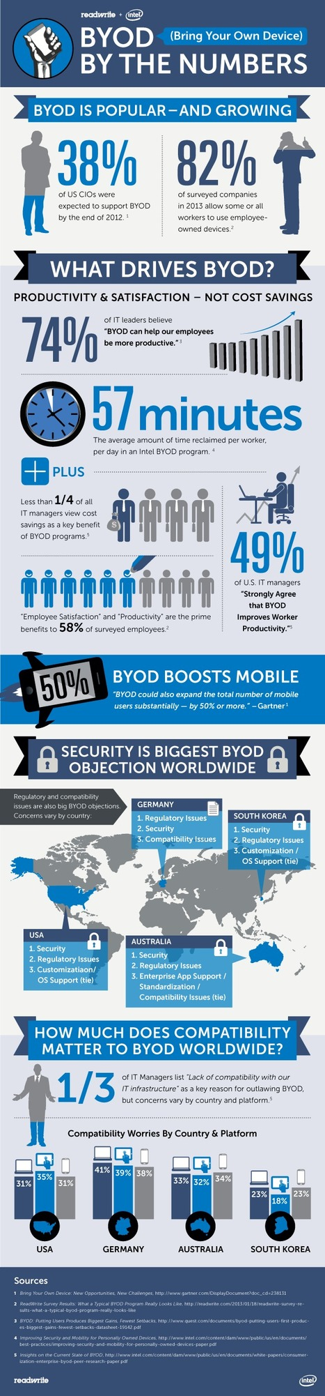BYOD By The Numbers [Infographic] | Education & Numérique | Scoop.it