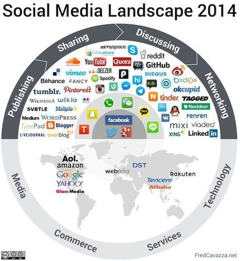 Social Media Landscape 2014 « FredCavazza.net FredCavazza.net | Community Manager | Scoop.it
