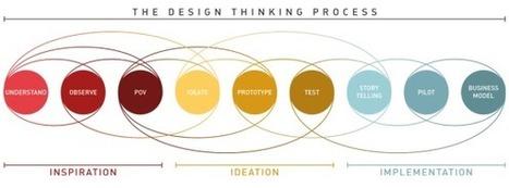 Le design thinking | Infocom | Scoop.it