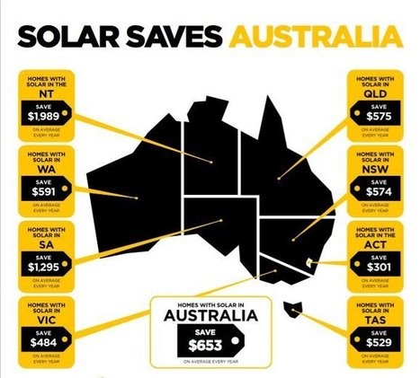 Solar In Australia Saving $1 Billion Per Year, nice example to copy & paste ! | Eficiencia Energética | Scoop.it