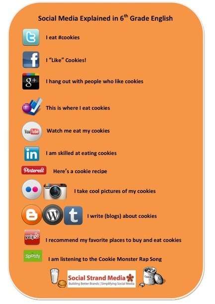 Social Media Explained In 6th Grade English [CHART] - AllTwitter | NewMedia Social | Scoop.it