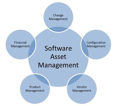 Software Asset Management…the key to organization's success ... | Software Asset Management | Scoop.it