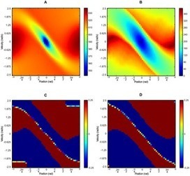 Decision Making under Uncertainty: A Quasimetric Approach   Social Foraging   Scoop.it