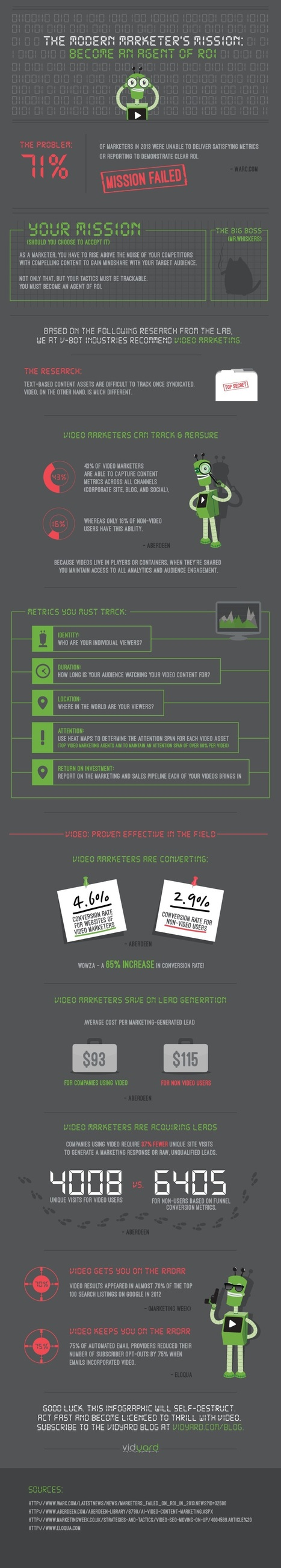 Video Marketers Prove ROI Better Than Text-Based Marketers [Infographic] | Video Transformation | Scoop.it