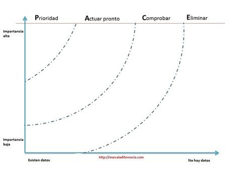 Diagrama PACE: Priorizar teniendo en cuenta dos criterios - Marca la diferencia | Educacion, ecologia y TIC | Scoop.it