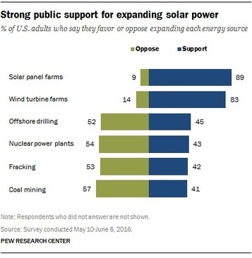 Americans strongly favor expanding solar power to help address costs and environmental concerns   The Solar Ascent   Scoop.it
