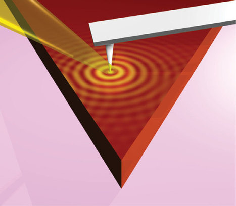 Crystals ripple in response to light: First propagating surface phonon polaritons in a van der Waals crystal | Physics | Scoop.it