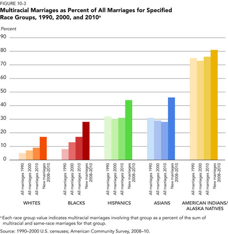 Multiracial Marriage on the Rise | Healthy Marriage Links and Clips | Scoop.it