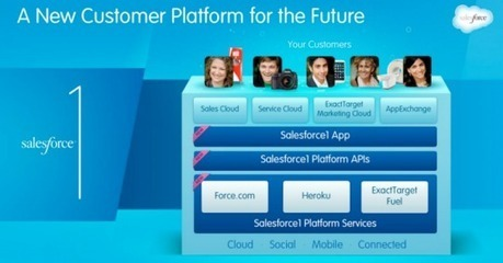 Salesforce swoops on the Internet of Things with Salesforce1 - SiliconANGLE (blog) | the internet of things | Scoop.it