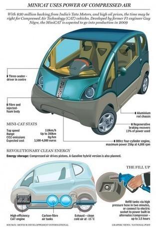 Tata Mini CAT : la voiture à air comprimé cette année en Inde ? | 6eme | Scoop.it