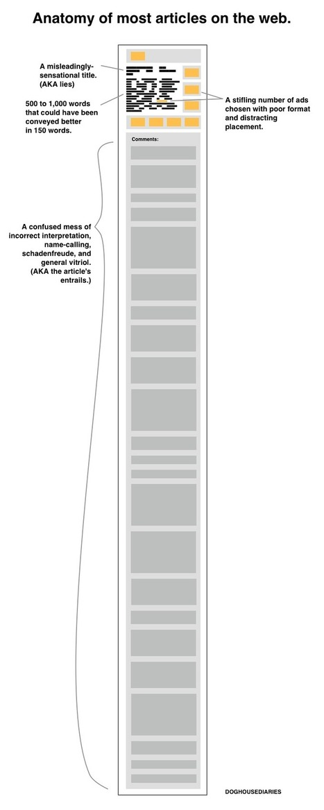The Anatomy of Most Articles on the Web | Digital Marketing for Business | Scoop.it