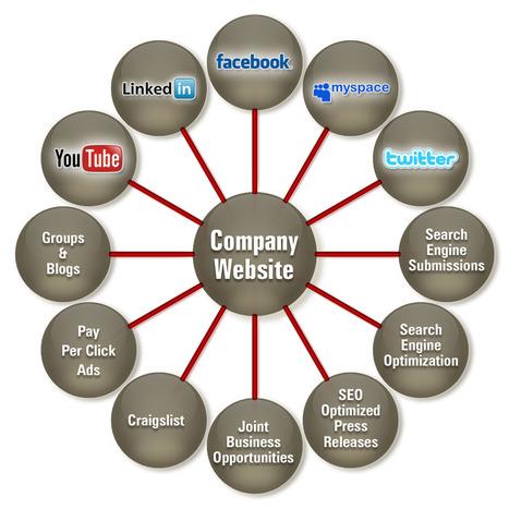 Internet marketing ||Uses of High PR website | ::: Online deals ::: | Scoop.it