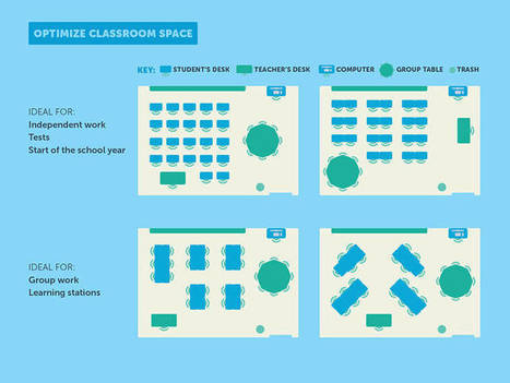 The Science Of Classroom Design (Graphic) | School Libraries | Scoop.it