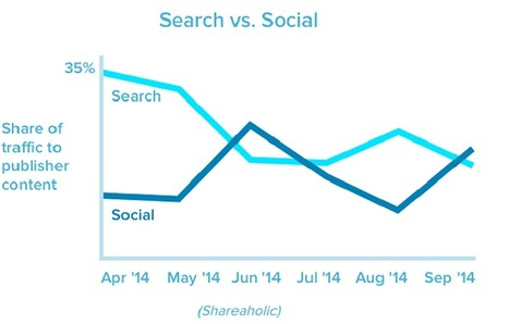 Il 31% del traffico sui siti arriva dai social network - Wired | web mkt | Scoop.it