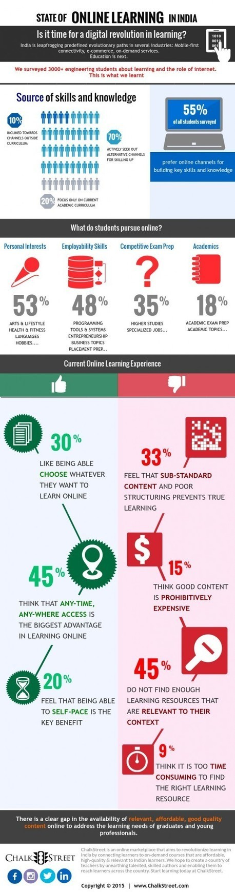 Online Learning in India Infographic | Pedagogy and technology of online learning | Scoop.it