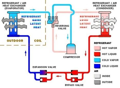 Heat Pump Problems - Best Heat Pump Maintenance Advice | Global Energy Systems | Scoop.it