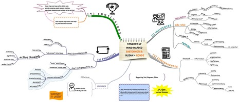 Concerto for #MindMap and #SketchNote | Facilitation | Scoop.it