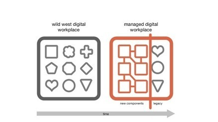 Will the digital workplace evolve like the intranet did? I hope not. « Digital Workplace Group   KKundK - Technology and Change   Scoop.it