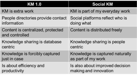 What is Social Knowledge Management, Anyway? | Future Knowledge Management | Scoop.it