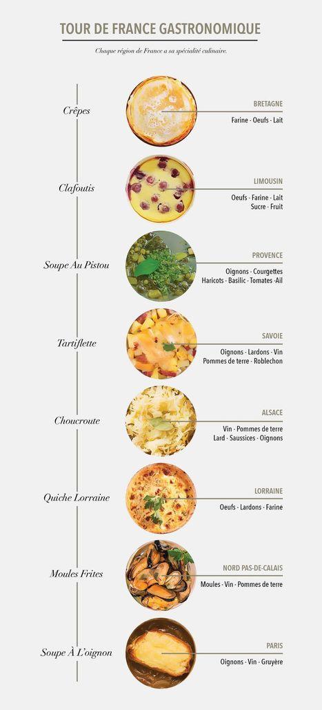 La gastronomie française | Remue-méninges FLE | Scoop.it