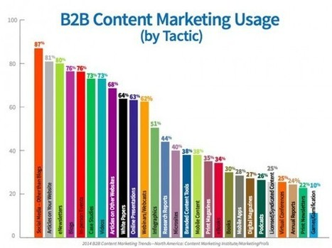 CONTENT CREATION  - 27 B2B Content Marketing Tactics [Research] | #ContentMarketing | Scoop.it