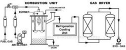 The principles of gas furnace work — Share-Ask | Writers Shares | Scoop.it