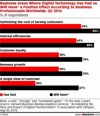 Organizations Struggle with Marketing's Digital Transformation - eMarketer | Integrated Brand Communications | Scoop.it