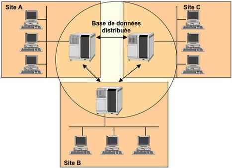Base de données répartie hétérogènes   Cours Informatique   Scoop.it